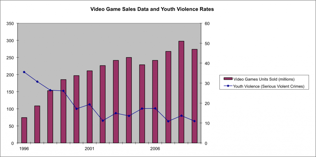 Game sales VS. Youth violence rates